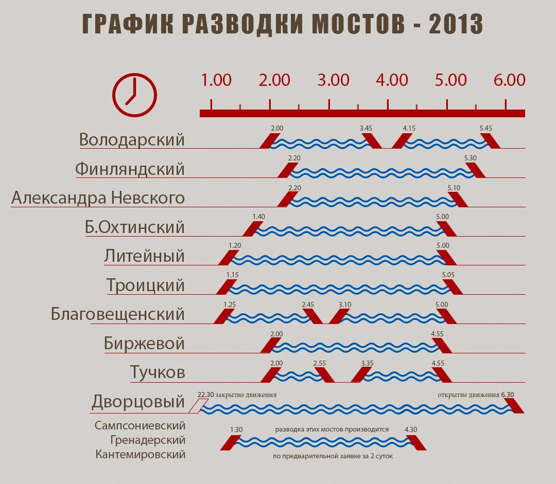 представили какие мосты разводят в санкт-петербурге график купания